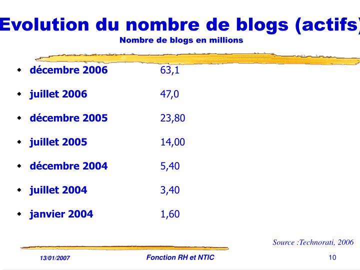 Evolution du nombre de blogs (actifs)