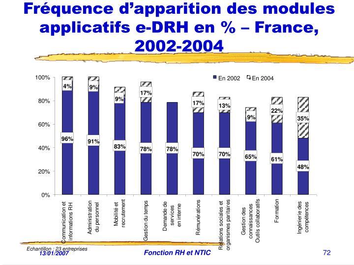 Fréquence d'apparition des modules applicatifs e-DRH en % – France, 2002-2004