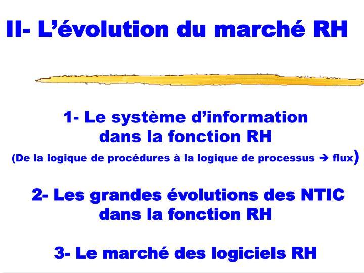 II- L'évolution du marché RH