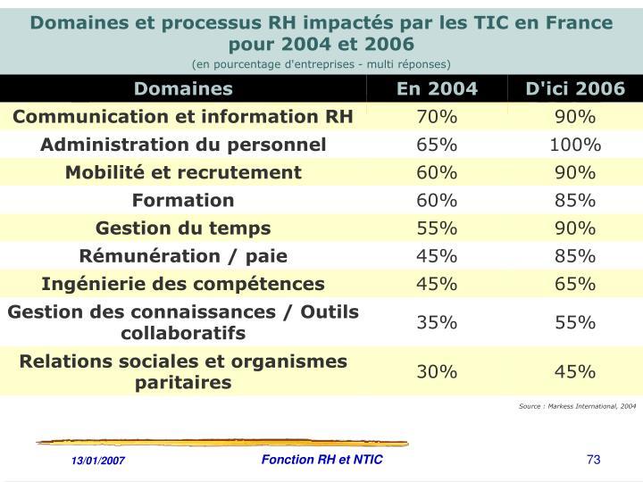 Fonction RH et NTIC