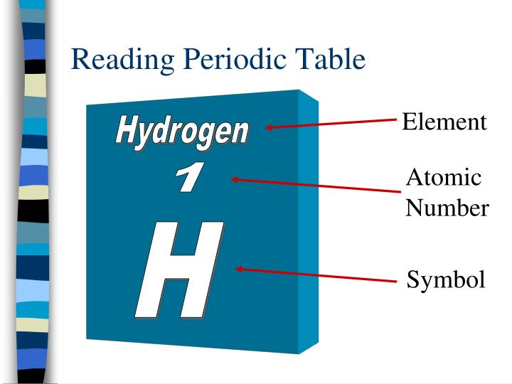 Reading Periodic Table
