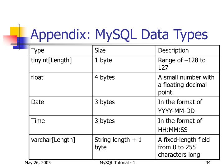 how to use in mysql