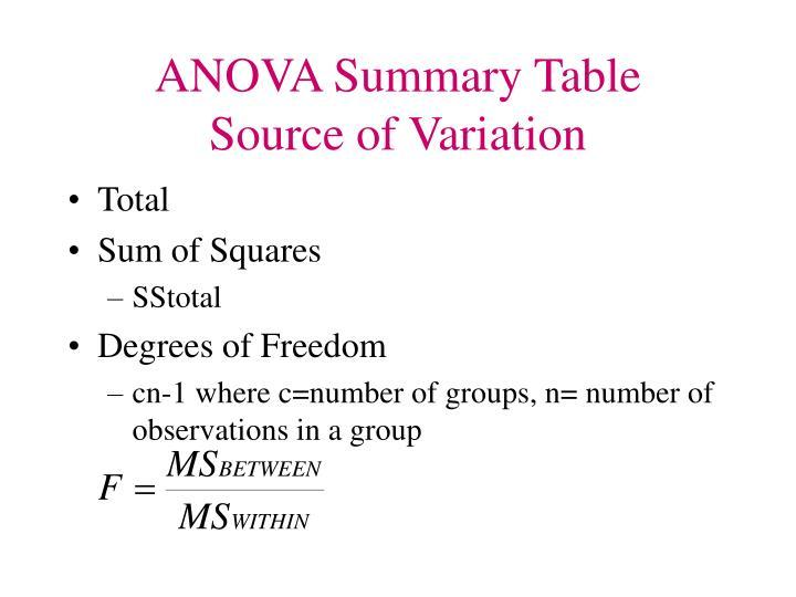 ANOVA Summary Table