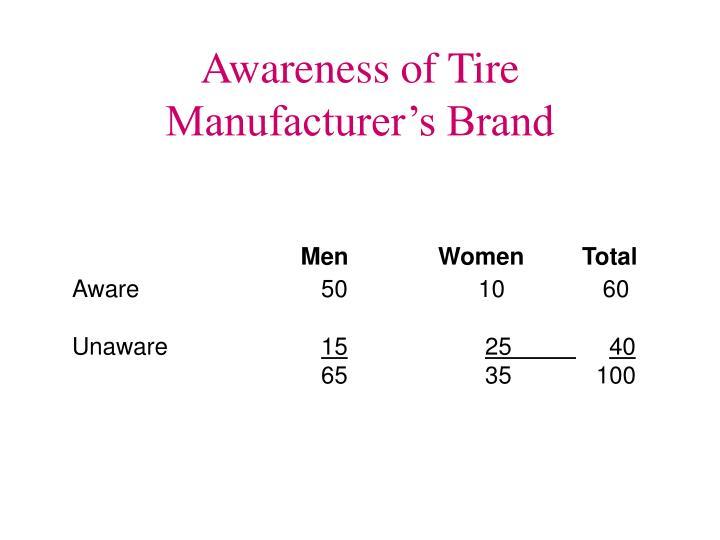 Awareness of Tire Manufacturer's Brand