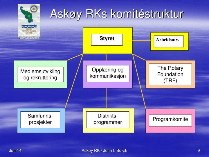 Askøy RKs komitéstruktur