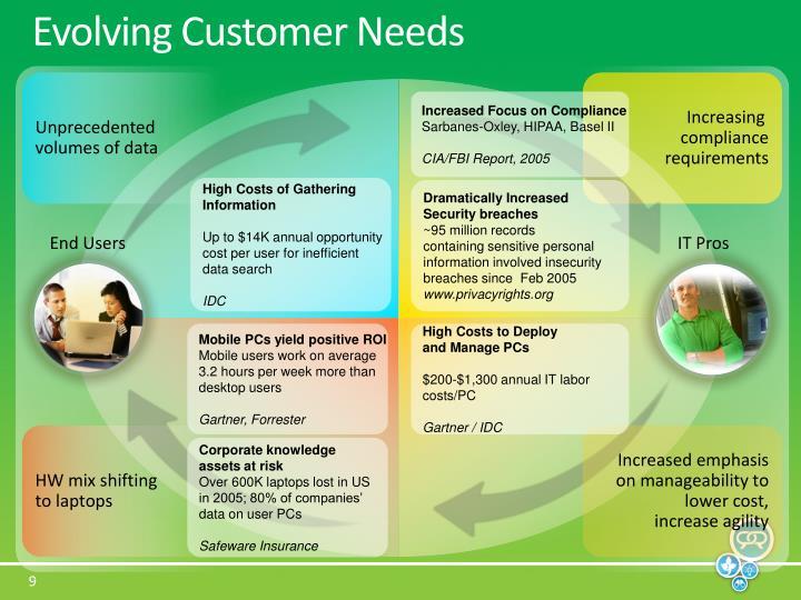 Evolving Customer Needs