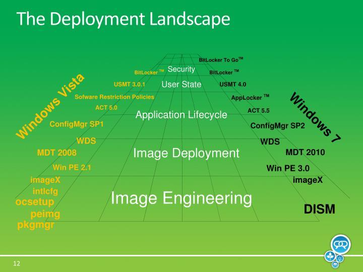 The Deployment Landscape