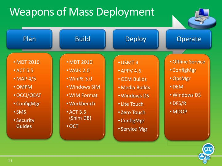 Weapons of Mass Deployment