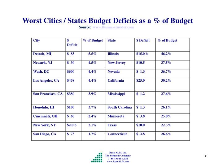 Worst Cities / States Budget Deficits as a % of Budget