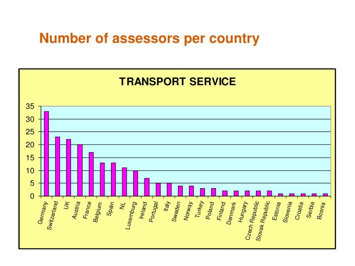 Number of assessors per country