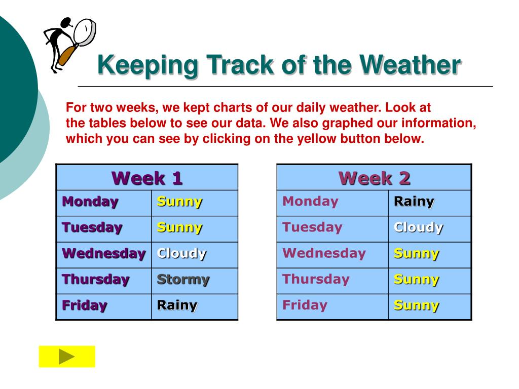 Keeping Track of the Weather