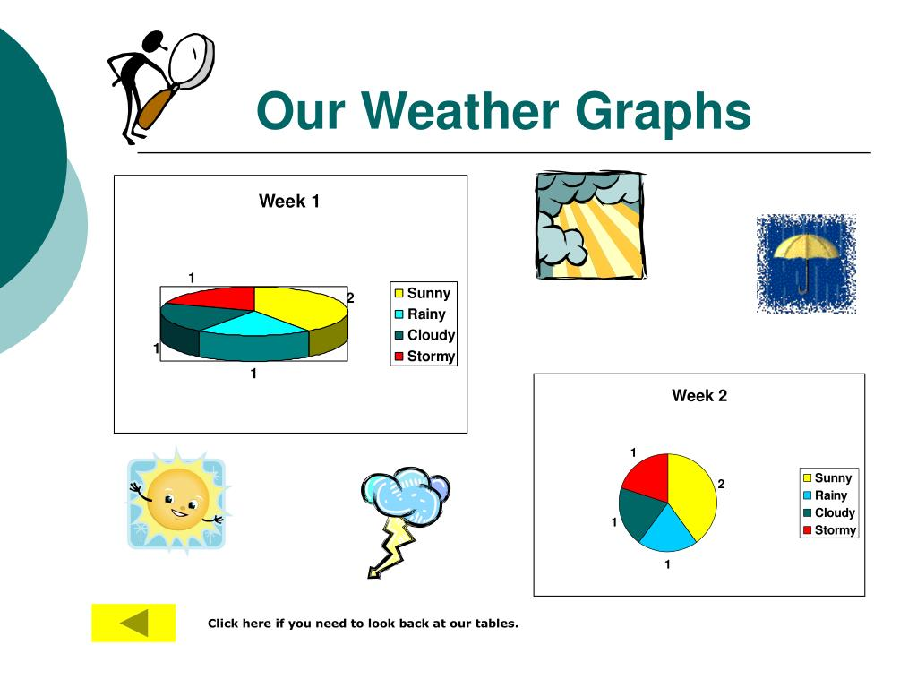 Our Weather Graphs
