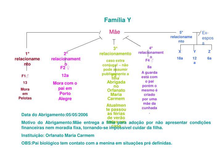 Família Y