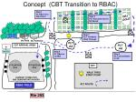 concept cbt transition to rbac