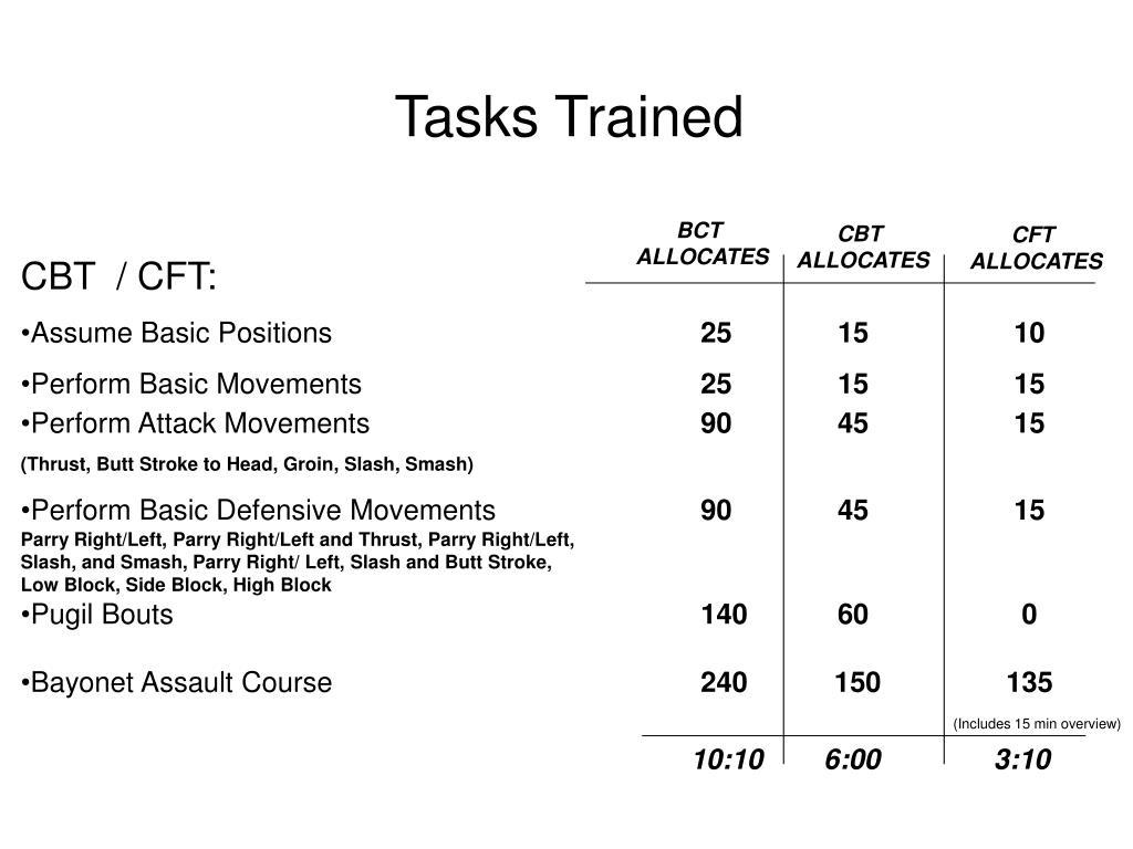 Tasks Trained