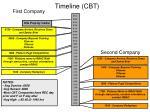 timeline cbt
