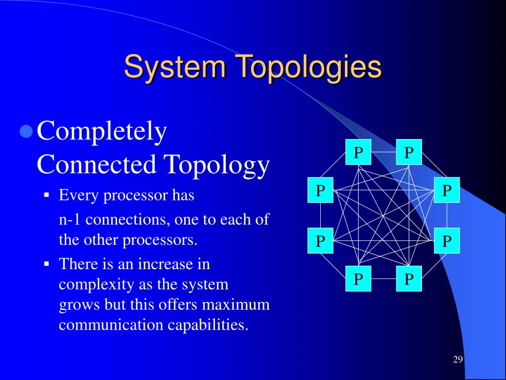 Completely Connected Topology