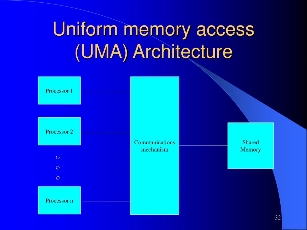 Uniform memory access (UMA) Architecture