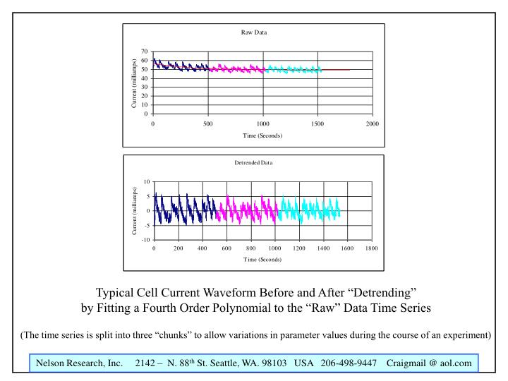 """Typical Cell Current Waveform Before and After """"Detrending"""""""