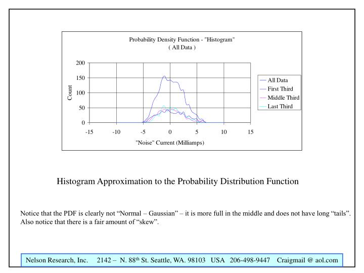 Histogram Approximation to the Probability Distribution Function