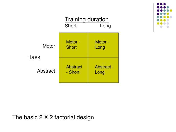 Training duration