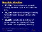 data info timeline