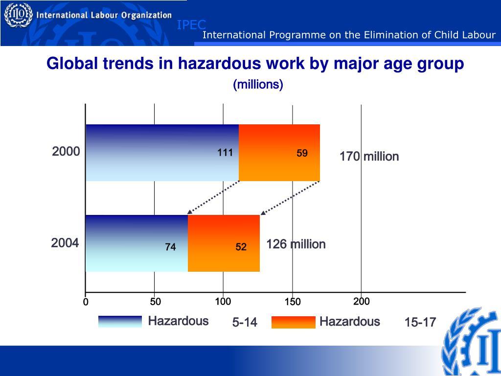 Global trends in hazardous work by major age group