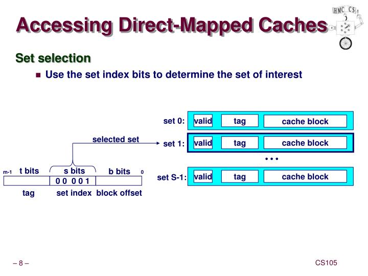 Accessing Direct-Mapped Caches