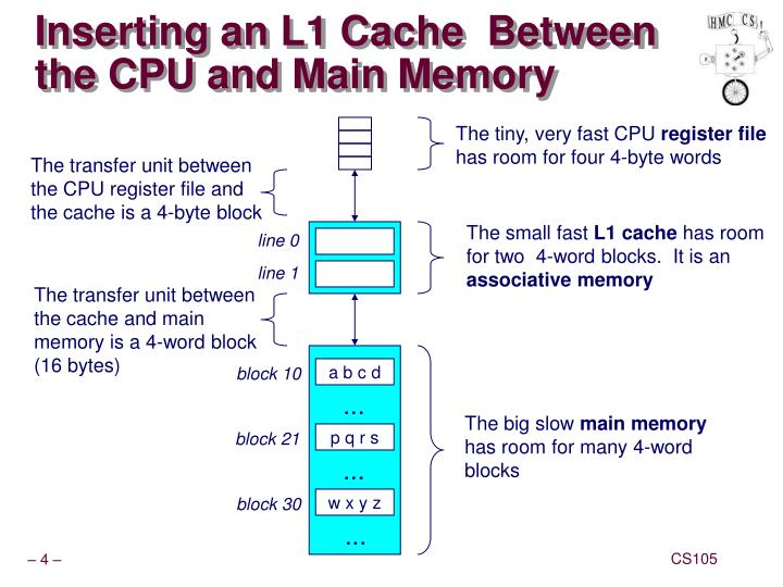 Inserting an L1 Cache  Between