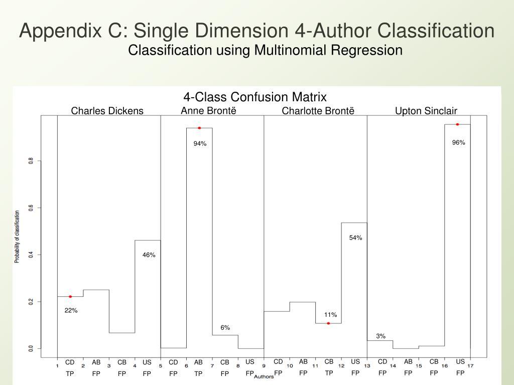 Appendix C: Single Dimension 4-Author Classification