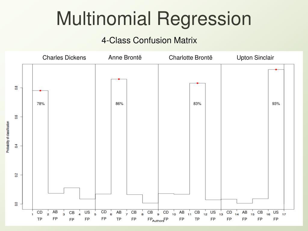 Multinomial Regression