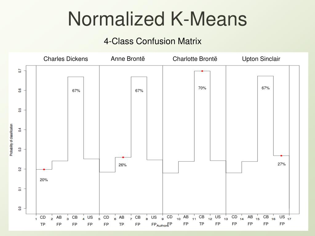 Normalized K-Means