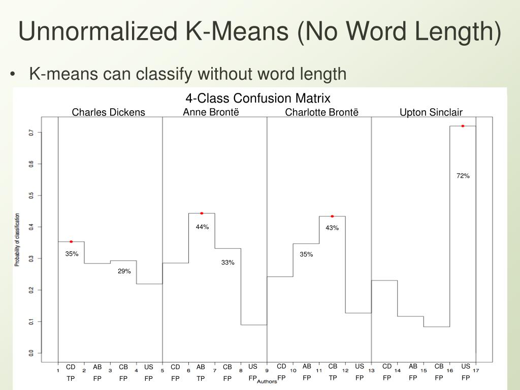 Unnormalized K-Means (No Word Length)