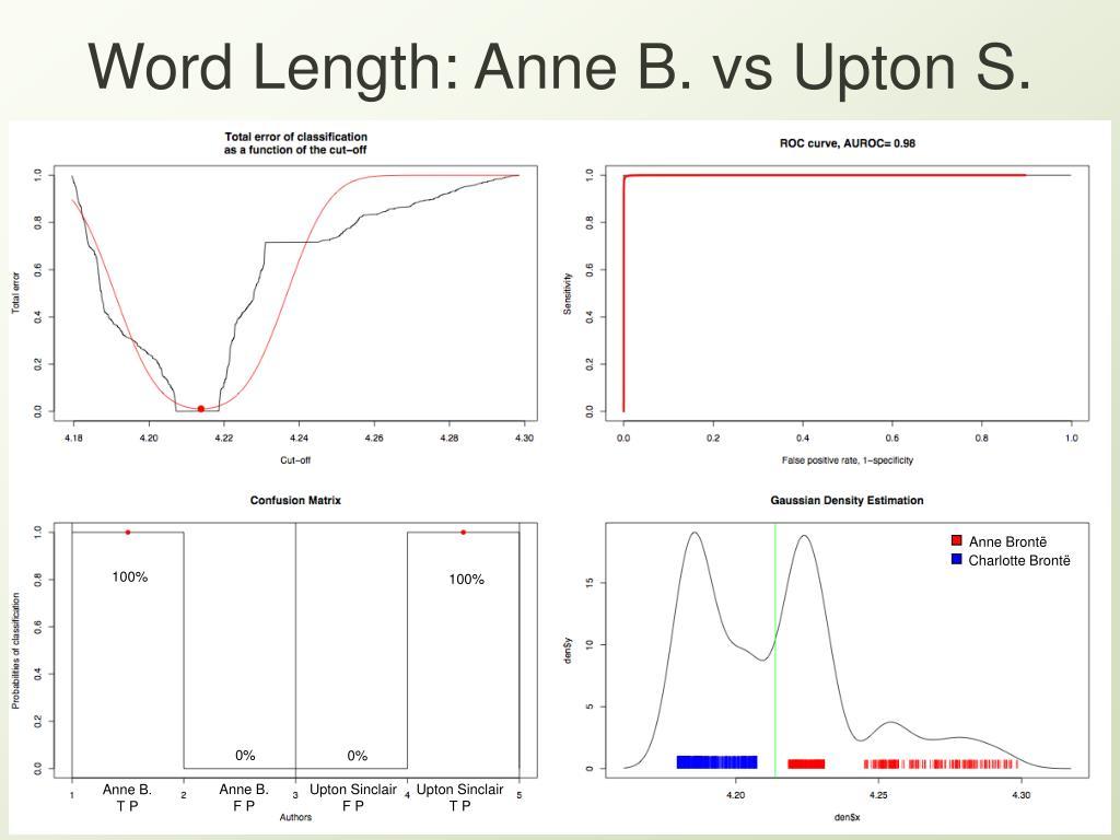 Word Length: Anne B. vs Upton S.