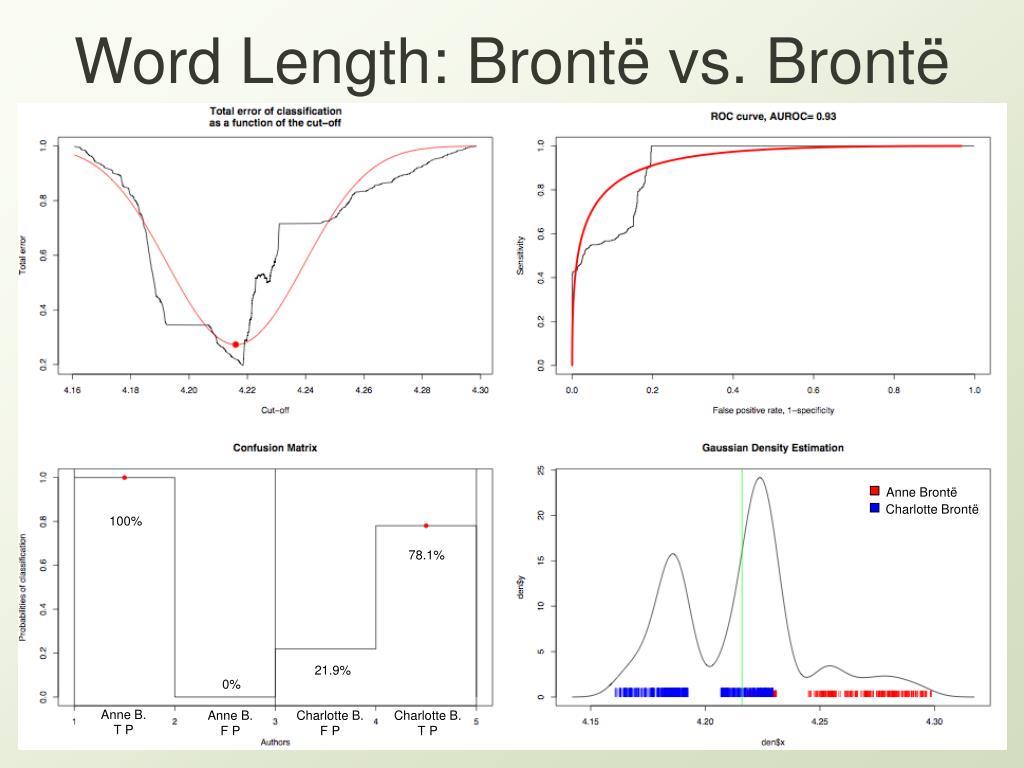 Word Length: Bront
