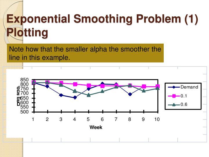 Exponential Smoothing Problem (1) Plotting