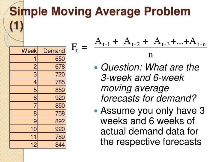 Simple Moving Average Problem (1)