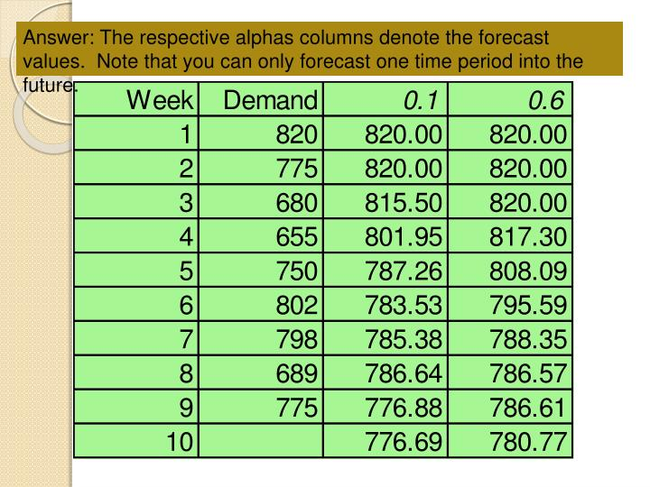 Answer: The respective alphas columns denote the forecast values.  Note that you can only forecast one time period into the future.