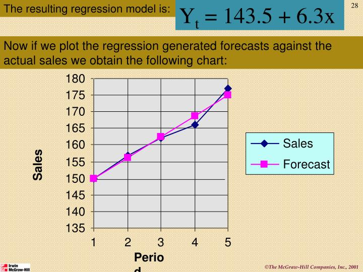 The resulting regression model is: