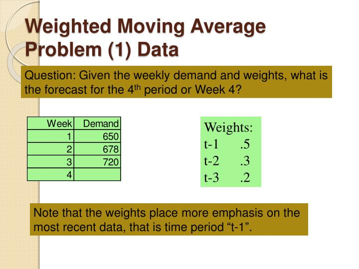 Weighted Moving Average Problem (1) Data