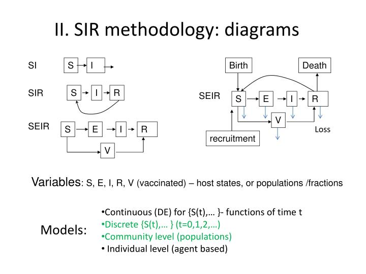 II. SIR methodology: diagrams