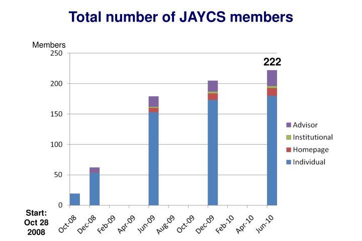 Total number of JAYCS members