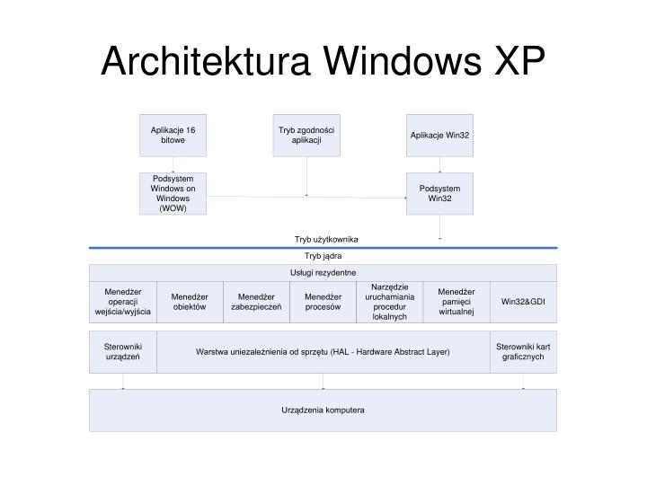 Architektura Windows XP