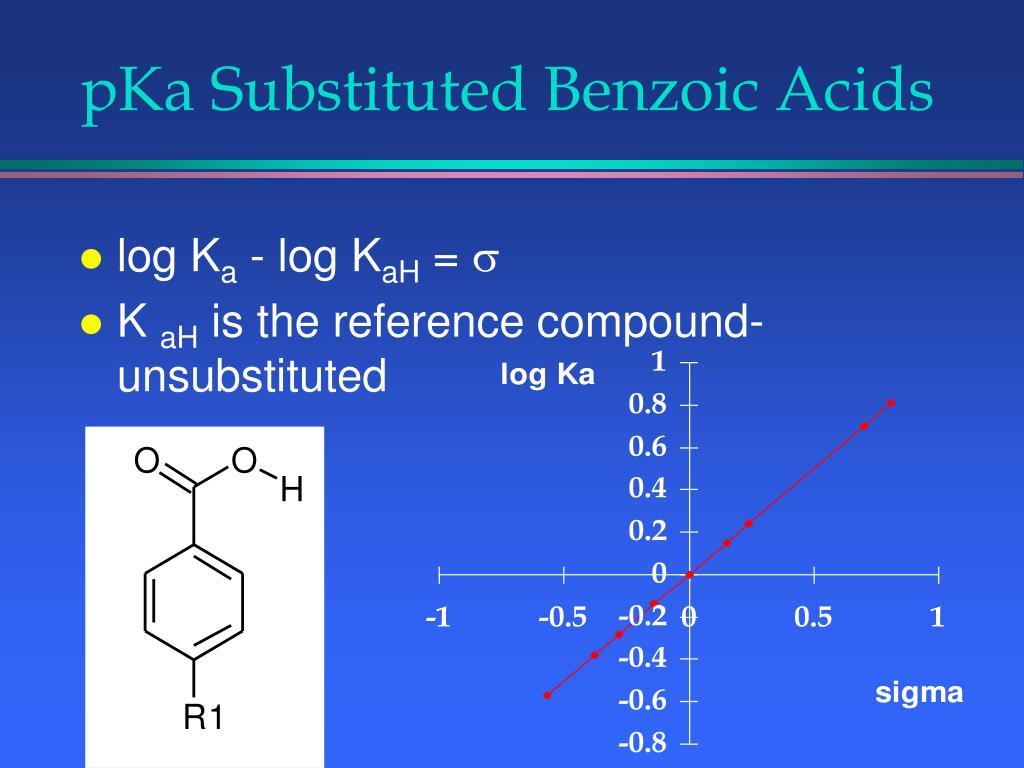 pKa Substituted Benzoic Acids