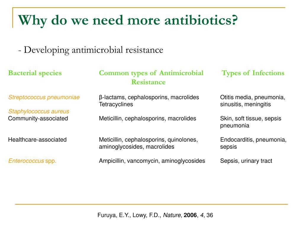 Why do we need more antibiotics?