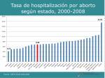 tasa de hospitalizaci n por aborto seg n estado 2000 2008
