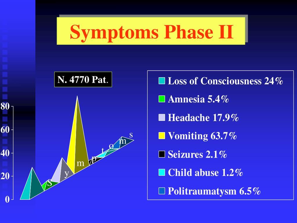 Symptoms Phase II