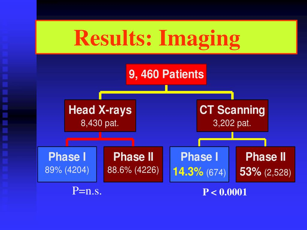 Results: Imaging