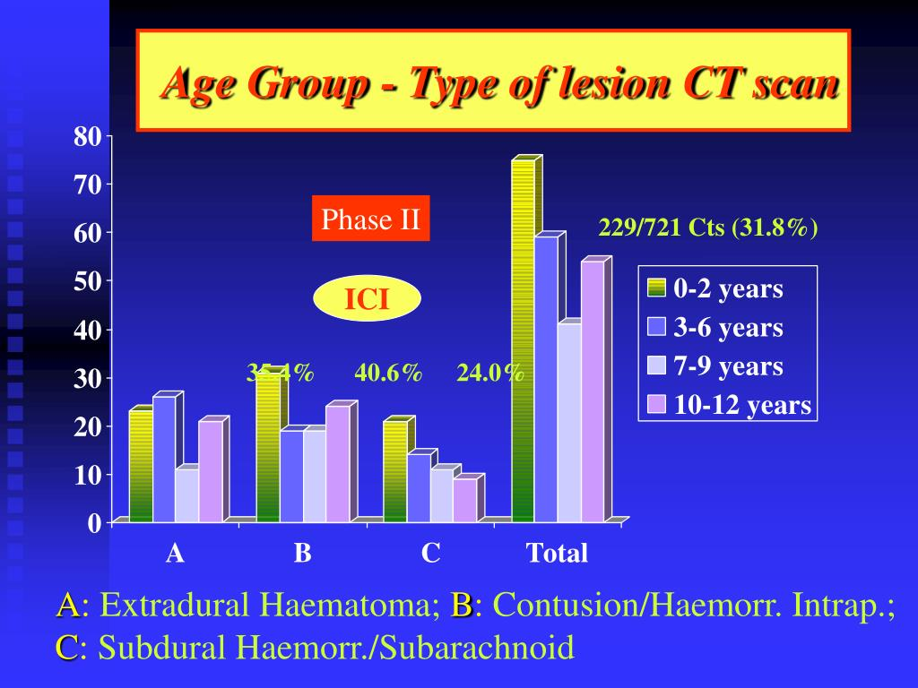 Age Group - Type of lesion CT scan