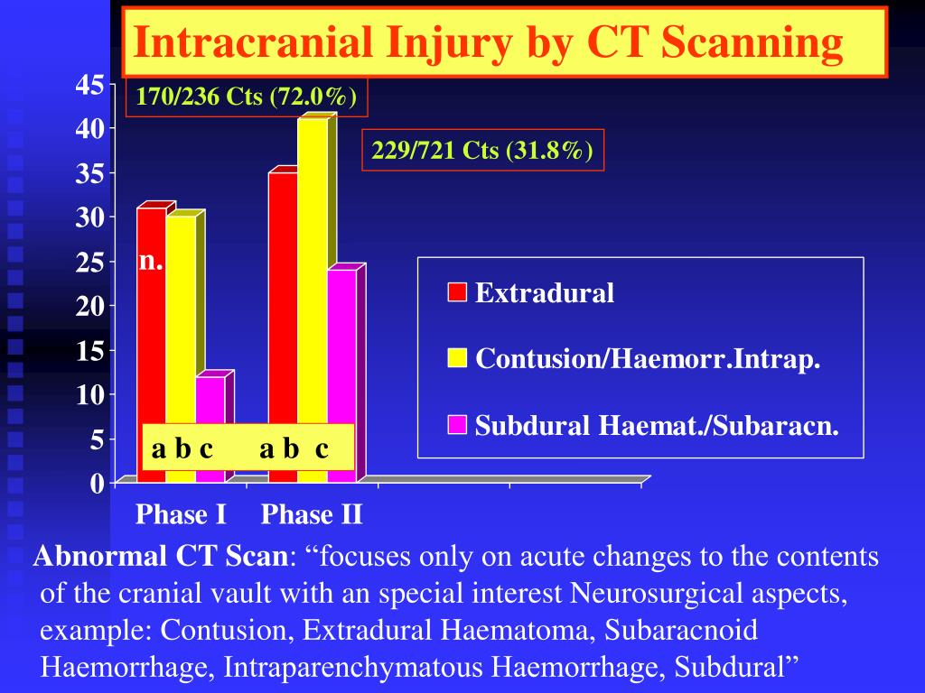 Intracranial Injury by CT Scanning
